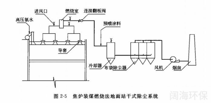 焦炉装煤燃烧法地面站干式除尘系统